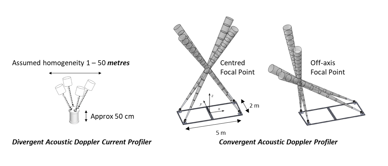 Divergent acoustic beam instrument (left) and Convergent beam instrument (centre and right) (after Harding et al., 2019 [1])