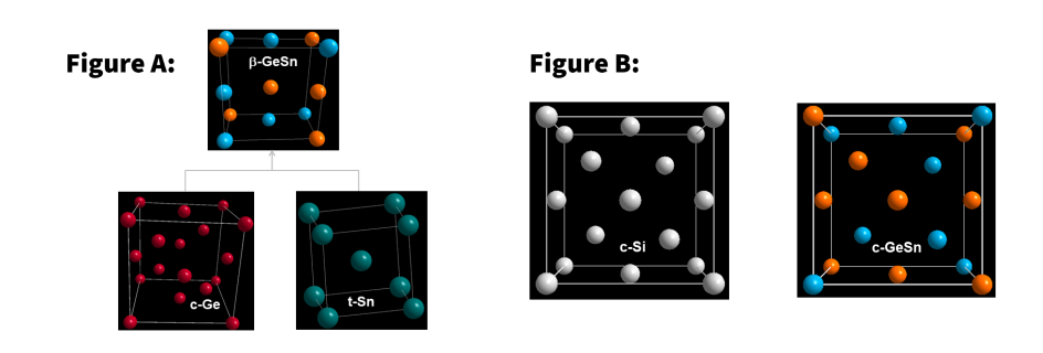 Figure A: Researchers have found a surprising route to the creation of new solid solutions, using elements within the so-called 'Ge-Sn system'.  Figure B: Known cubic diamond-structured Si (c-Si) and new bulk cubic diamond-structured GeSn (c-GeSn).