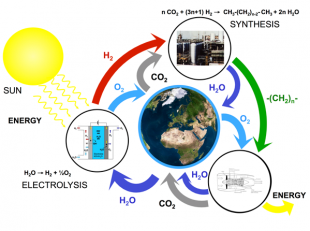 Fig. Schematic representation of the closed materials cycle, where hydrogen is produced from renewable energy and used together with CO2 from the atmosphere to synthesize hydrocarbons as CO2 neutral energy carriers.