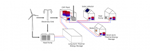 Figure 1: Schematic of the proposed integrated system that combines renewable electricity, a district energy system and seasonal thermal energy storage