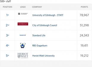 Edinburgh Cycle Challenge 2016 final leaderboard