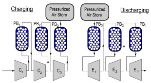 Adiabatic Compressed Air Energy Storage (ACAES)