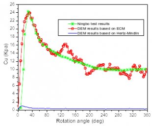 Comparison between the DEM and experimental results of the shear vane test.