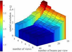 Spatial Resolution Optimisation Graph