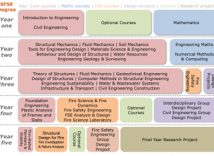 Diagram of the Structural & Fire Safety Engineering MEng degree structure
